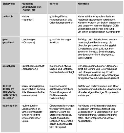 Kultur und entwicklung culture and development